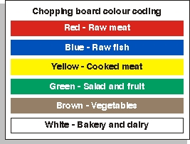 Chopping Board Colour Coding Sign